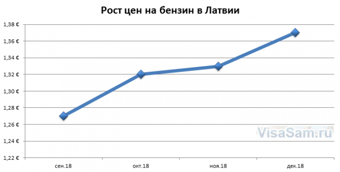Стоимость бензина в Латвии : нужны ли международные права для въезда