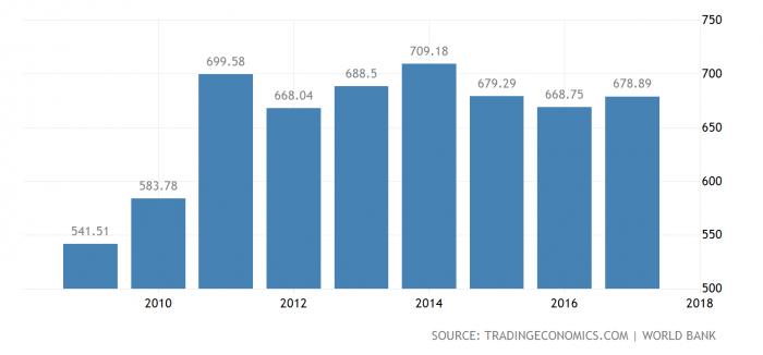 Диаграмма ВВП Швейцарии