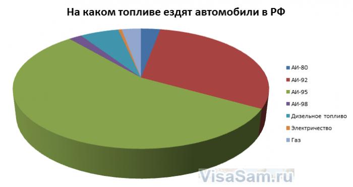 На каком виде топлива ездят в РФ
