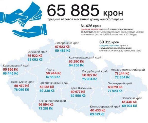 Зарплата врачей в Чехии
