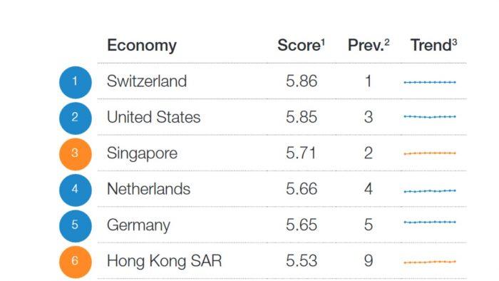 Рейтинг швейцарской экономики