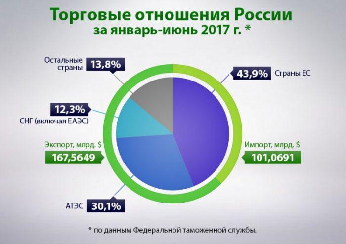 Внешние торговые отношения России