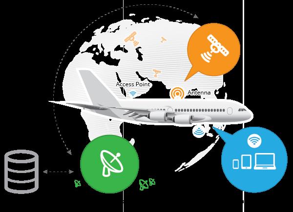 Спутниковый интернет в самолете