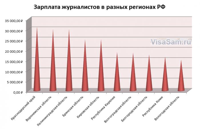 Уровень доходов журналистов в разных регионах