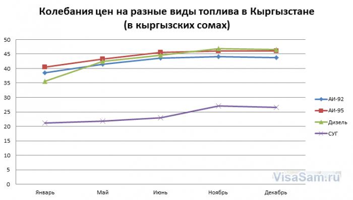 Кривая цен на топливо в Киргизии