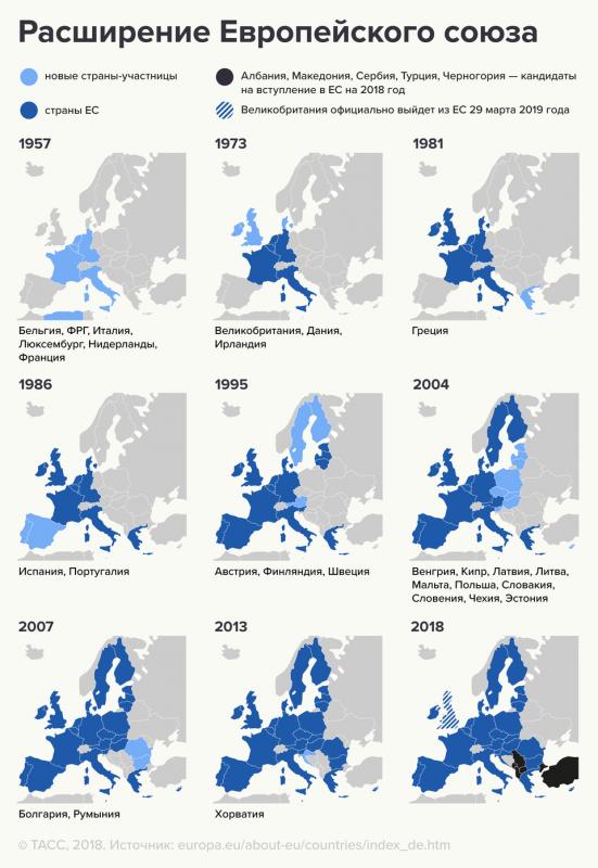 Развитие ЕС по годам