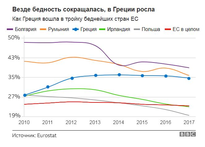 Бедность в Греции и других стран ЕС