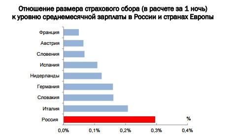 Диаграмма отношения курортного сбора по отношению к средней зарплате