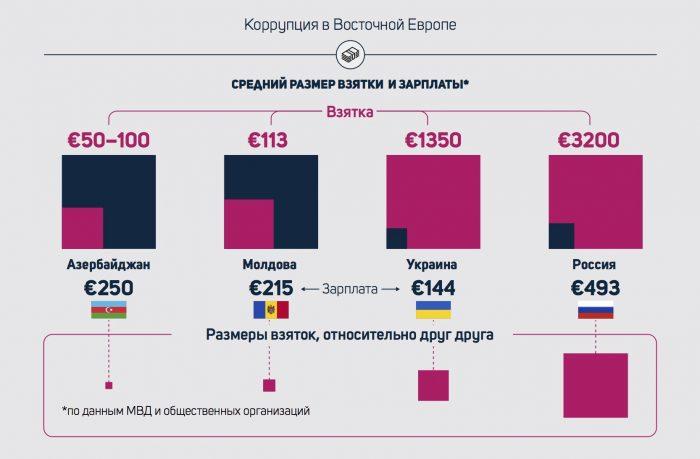Средний размрер взятки зарплаты в Восточной Европе
