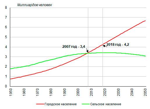 Численность городского и сельского населения мира
