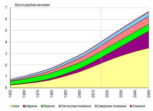 Численность городского населения по основным географическим регионам мира