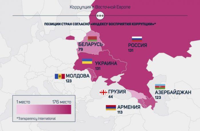 Коррупция в Восточной Европе