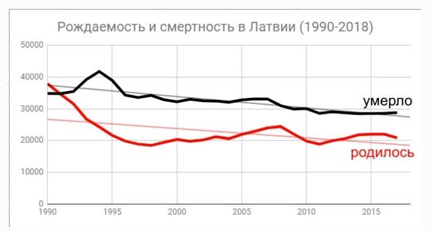 Уровень рождаемости и смертности в Латвии