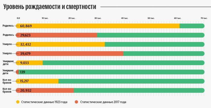 Уровень рождаемости и смертности в Литве