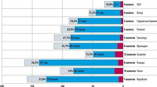 10 самых благоприятных налоговых систем мира