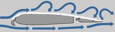 Обтекание обледенелого крыла воздушным потоком
