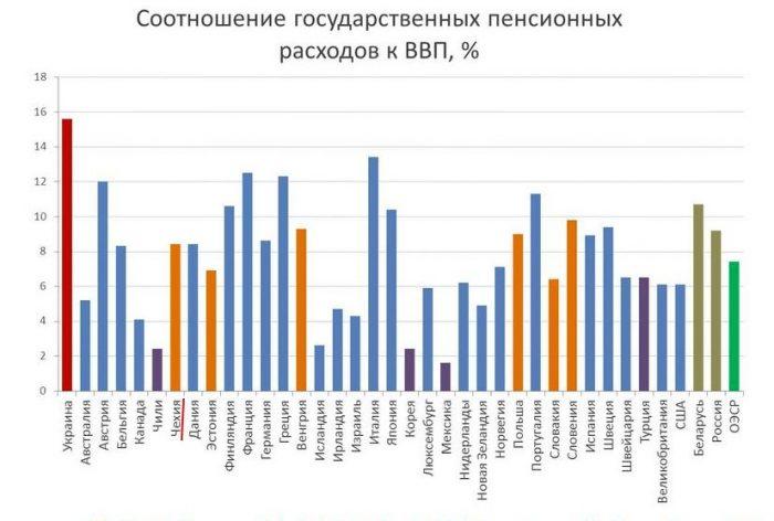 Соотношение государственных расходов к ВВП в %