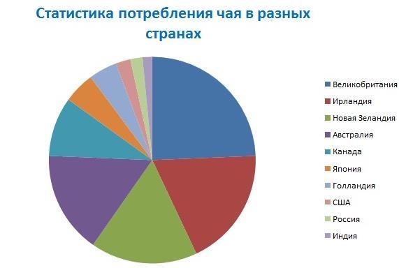 статистика по употреблению чая