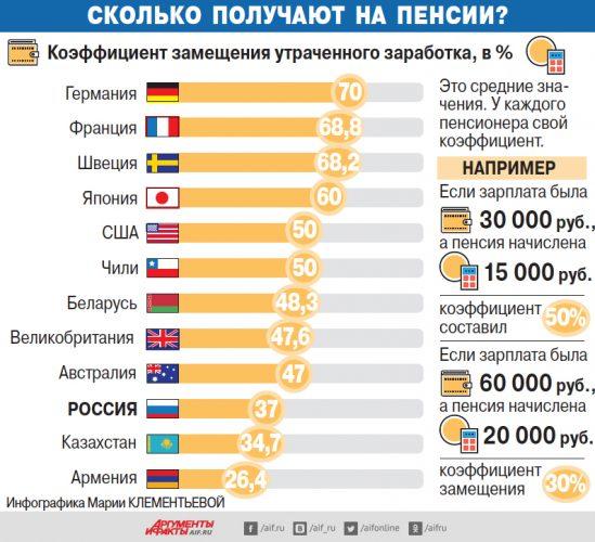 Размер пенсии в процентах в разных странах