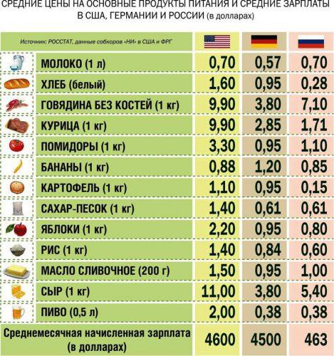 Сравнение цен на продукты в США, Германии и России