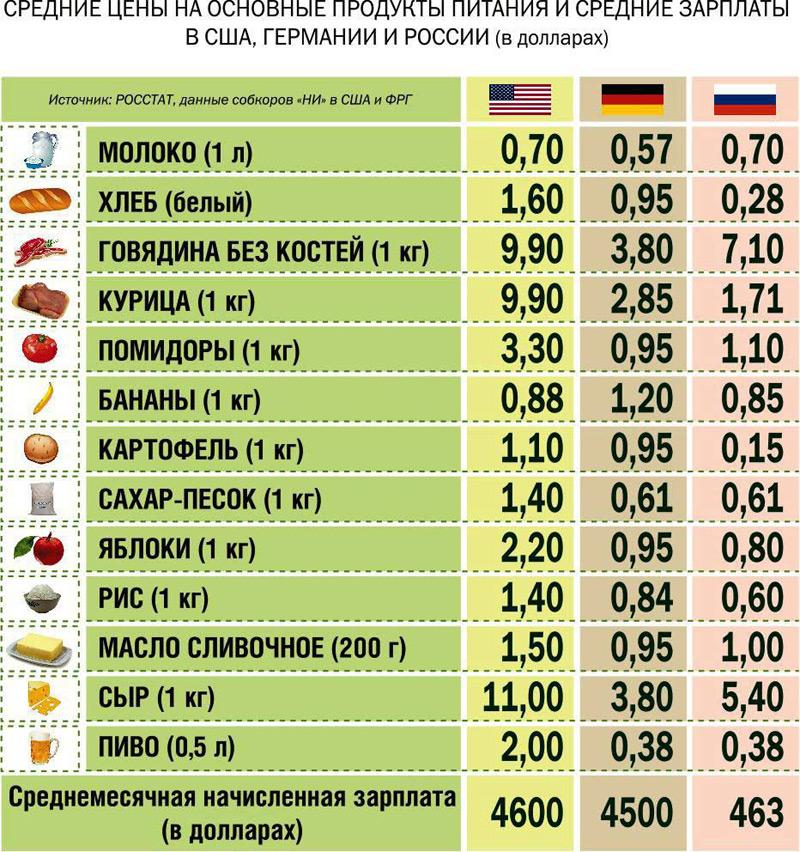 Албания цены на питание вторичная недвижимость в болгарии