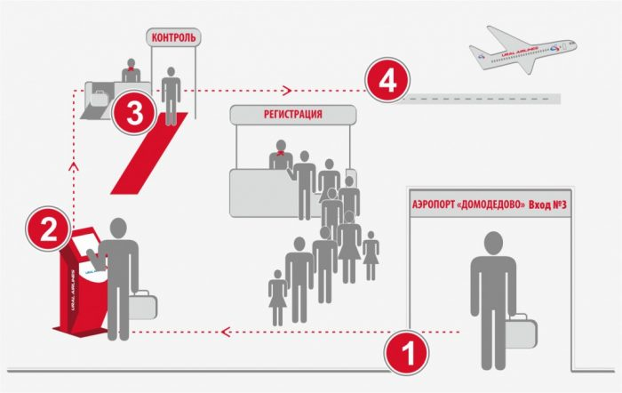 Регистрация с помощью киоска он-лайн регистрации в аэропорту