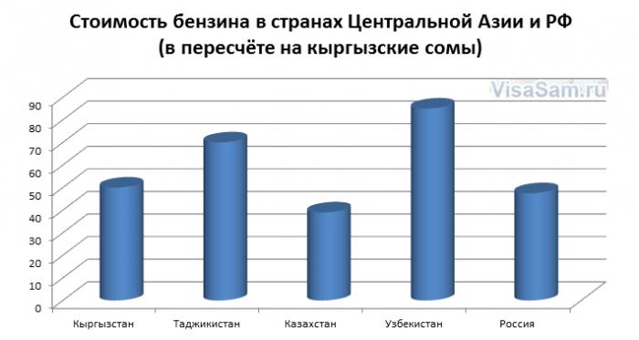 Стоимость бензина в странах Центральной Азии