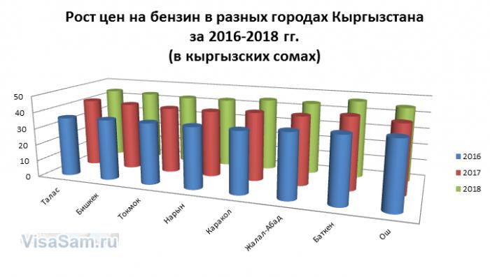 Рост цен на бензин в разных городах