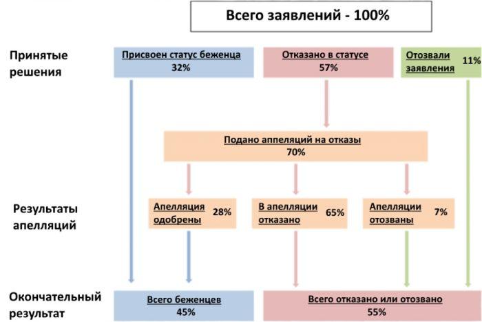 Статистика апеляций и отказов