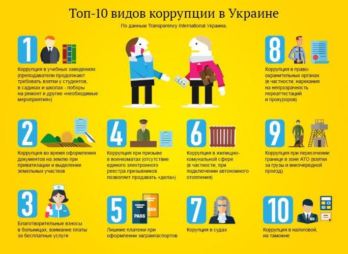 Виды коррупции в Украине