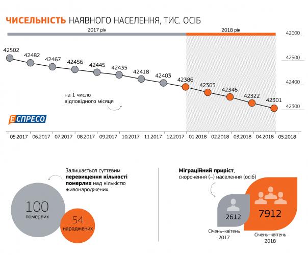 Численность населения на Украине