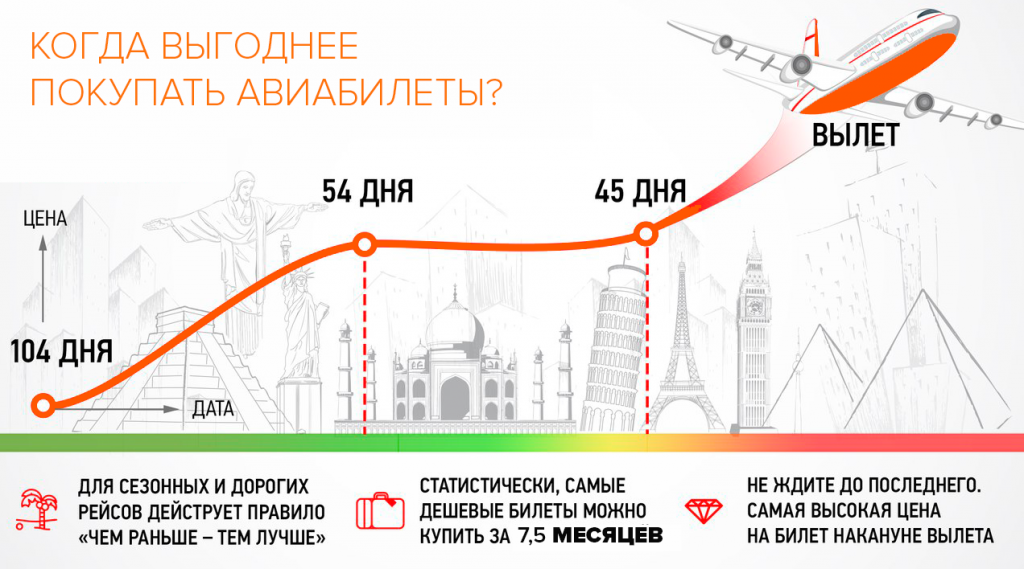 Где купить авиабилеты выгодно крым билеты на самолет июль