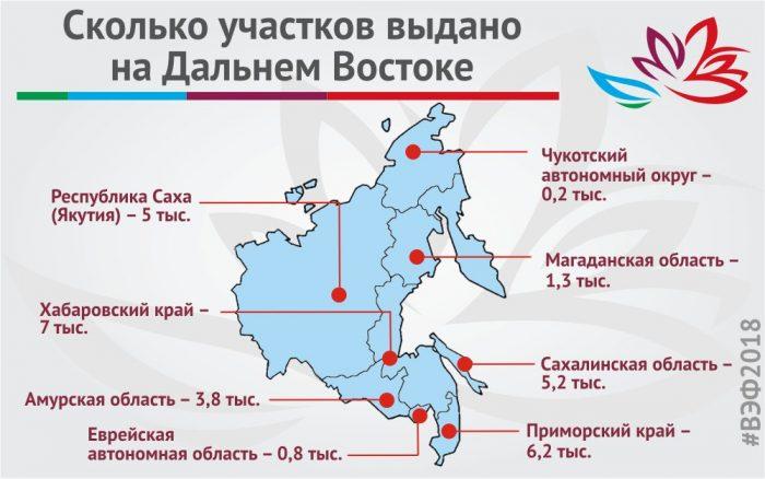 Сколько участков выдано на Дальнем Востоке