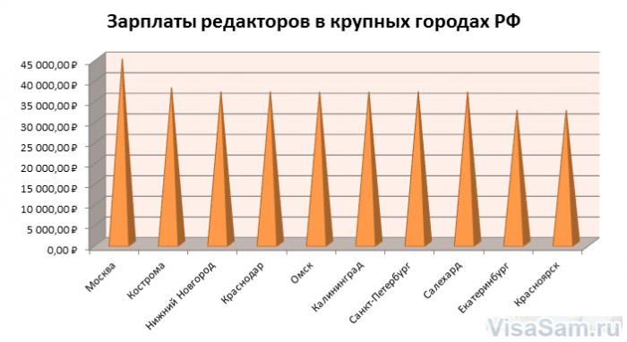 Зарплата в городах