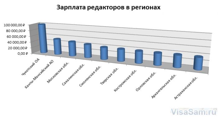 Зарплаты по регионам