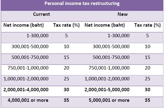 Подоходный налог в Таиланде