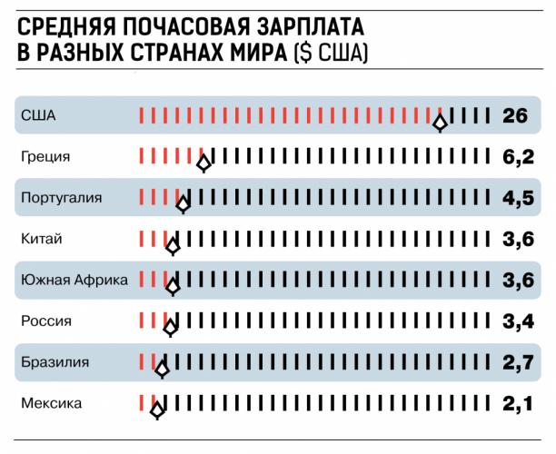 Средняя заработная плата в разных странах