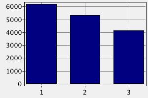 Зарплата Администратора баз данных в Израиле (в долларах США)