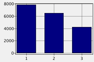 Зарплата Разработчика iOS в Израиле (в долларах США)