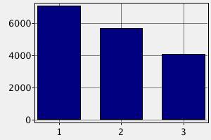 Зарплата разработчика JavaScript в Израиле (в долларах США)