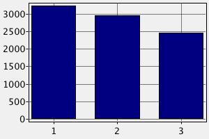 Зарплата полицейского в Германии (в долларах США)