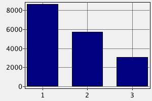 Зарплата системного администратора в Израиле (в долларах США