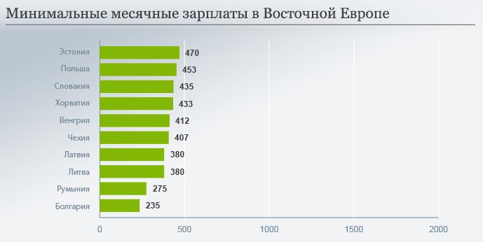 Минимальная зарплата в странах Восточной Европы