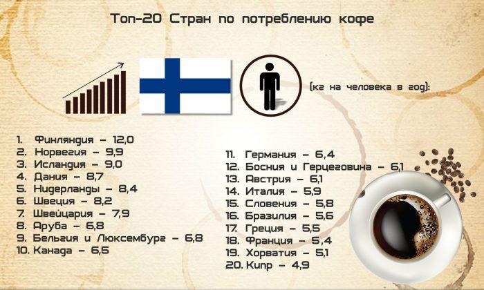 Потребление кофе в разных странах