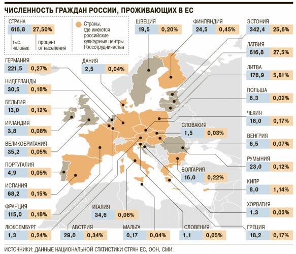 Численность россиян в Европе