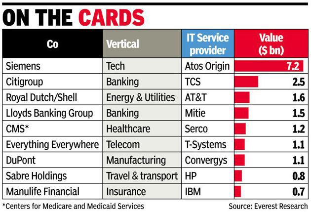 IT-контракты Индии