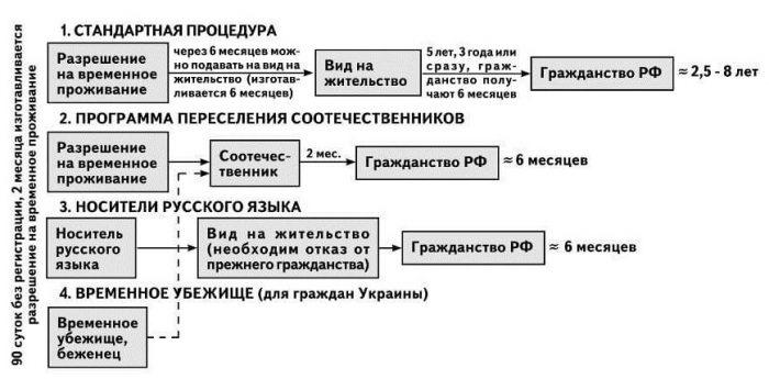 Схема правил получения гражданства РФ