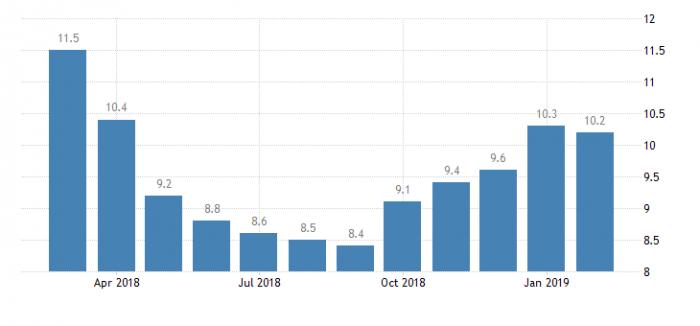 Безработица в Хорватии
