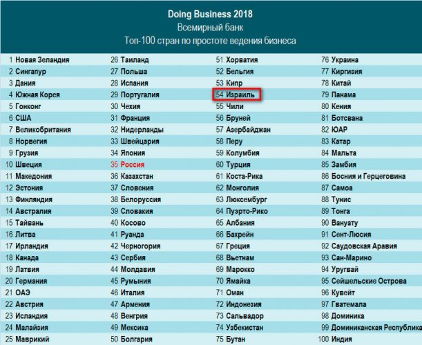 рейтинг сложности ведения бизнеса 2018
