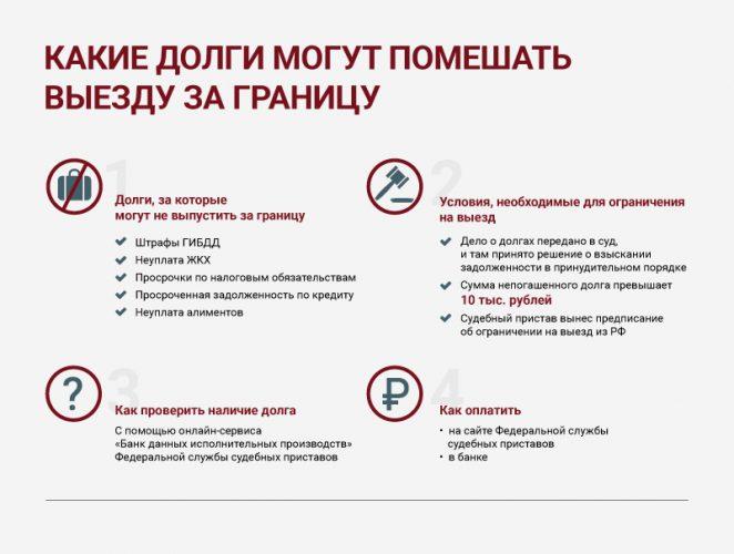 Ограничение и запрет выезда за границу : сумма долга у судебных приставов